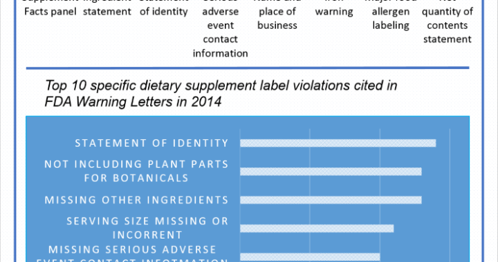 2014 FDA Warning Letters Summary