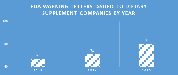 Number of 2015 Warning Letters